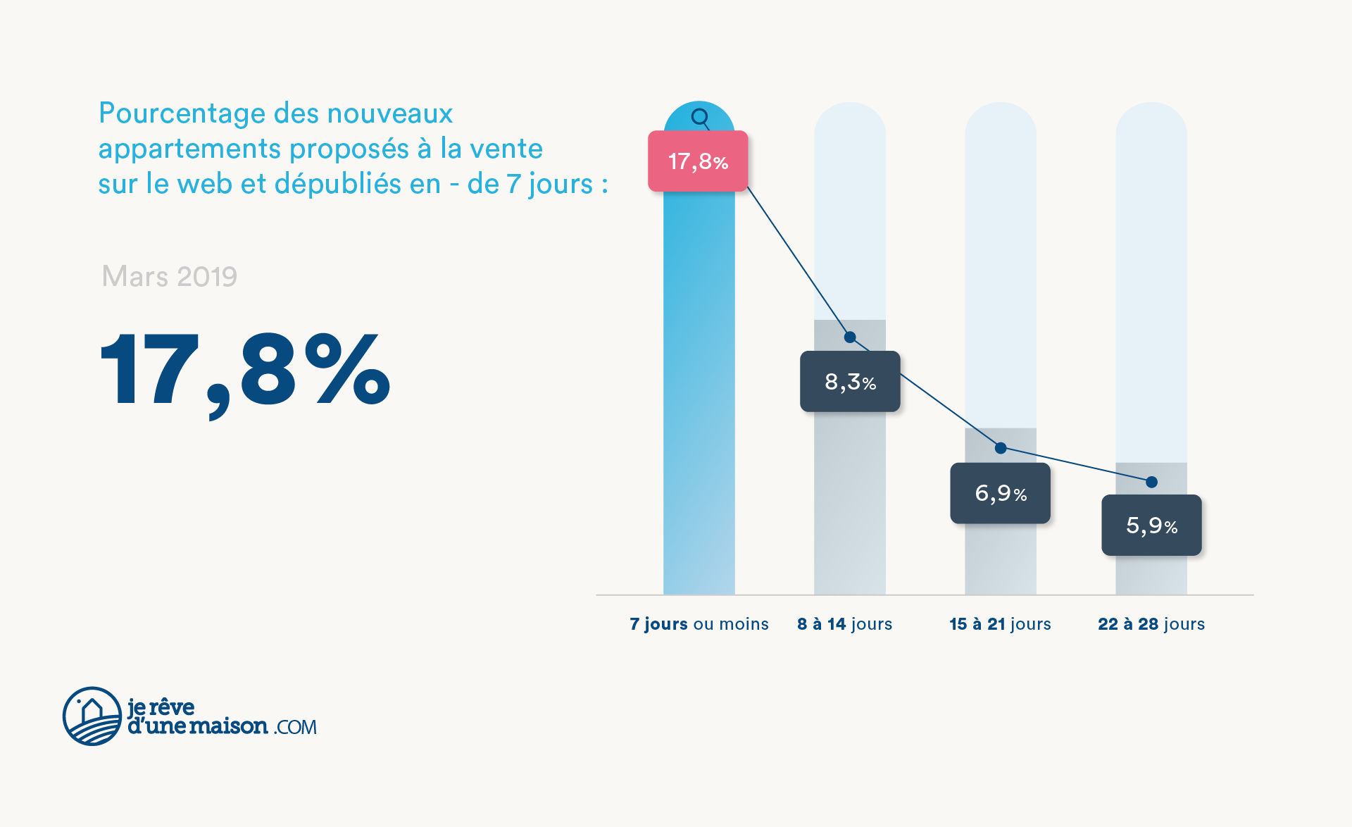 Vitesse de vente des appartements à Paris - mars 2019